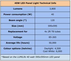 جدول مقایسه مصرف انرژی