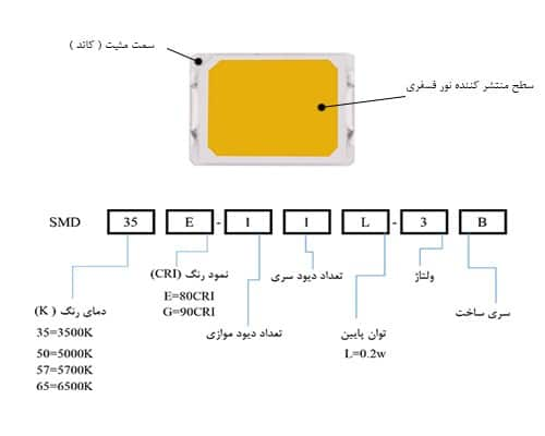 نمودار بررسی انواع تراشه های smd